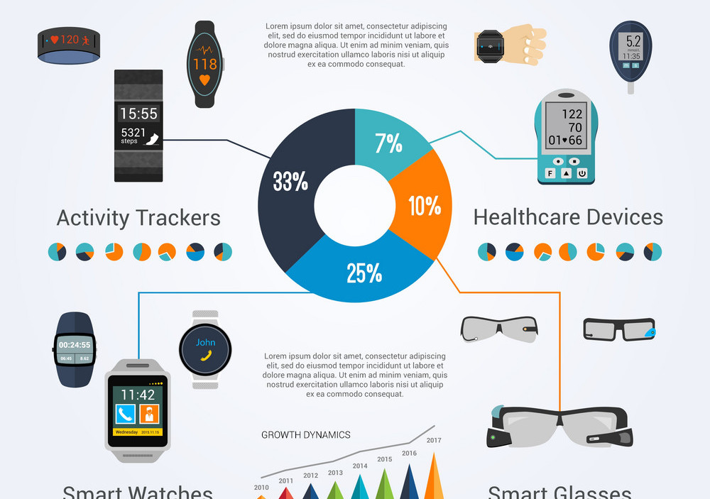 AI and wearable technology
